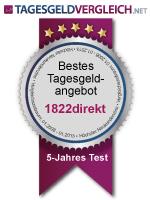 Beste Tagesgeldbank - 5-Jahres Test